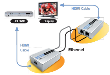HDMI Distribute